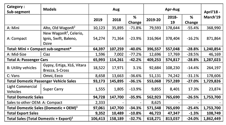 Maruti-Suzuki-sales-in-August-2019