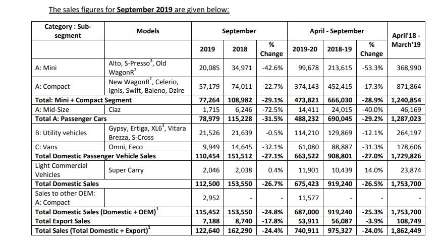 maruti suzuki sales report sep-2019