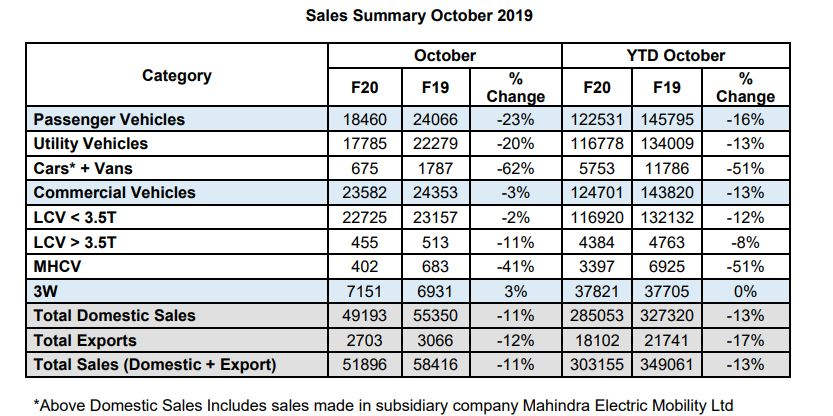 Mahindra sales report October 2019