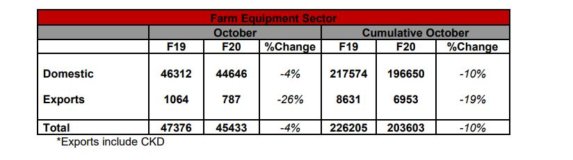 Mahindra tractor sales report October 2019